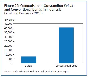 Comparison between Islamic Sukuk and Conventional Bonds