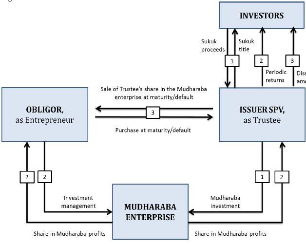 Mudharaba