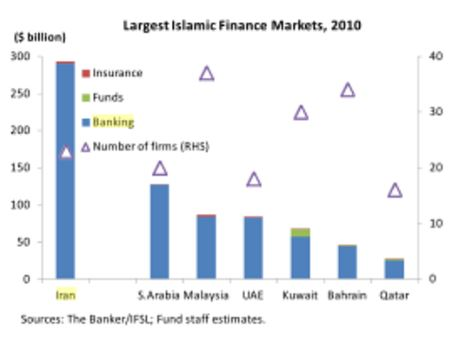 Iranian Banking Biggest in Islamic Finance Market