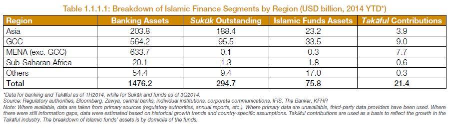 Islamic Finance Assets Breakdown per Sector