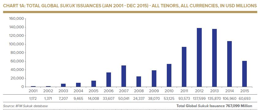 Total Global Sukuk Issuances 2001 to 2015 - IIFM