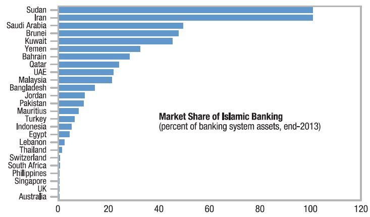 Islamic banking assets per country islamic banking assets per country malvernweather Gallery