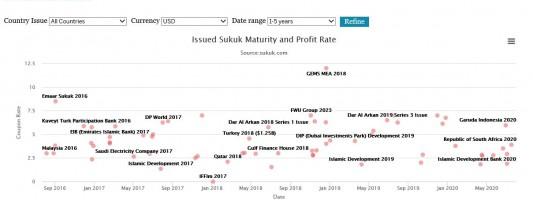 The New Sukuk Chart Dashboard Visualises Issued Sukuk Data