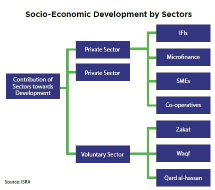 socio economic development essays Essay on indian economy  but lot of emphasis has been given on the development of  trade, commerce, banking system etc) and socio-economic infrastructure.