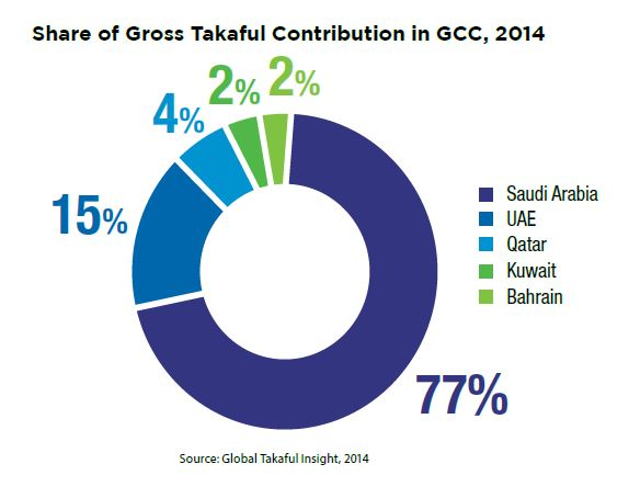 Share of Gross Takaful Contribution in GCC, 2014