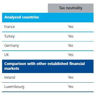 Tax neutrality