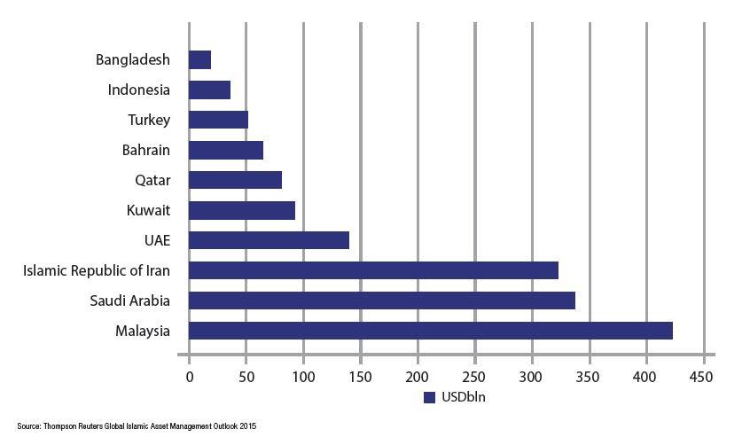 Global Islamic Finance Assets 2013 - Top 10 Countries
