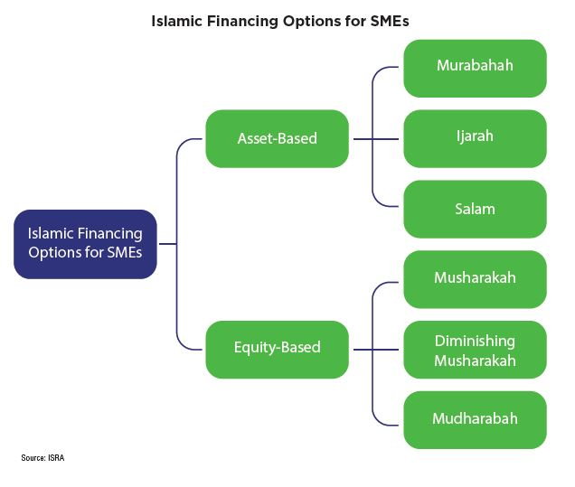 islamic financing A transfer of the reversion to the islamic financier (the reversion is the estate out of which the lease is granted it might be freehold, but could be another leasehold), and a lease of whole to.
