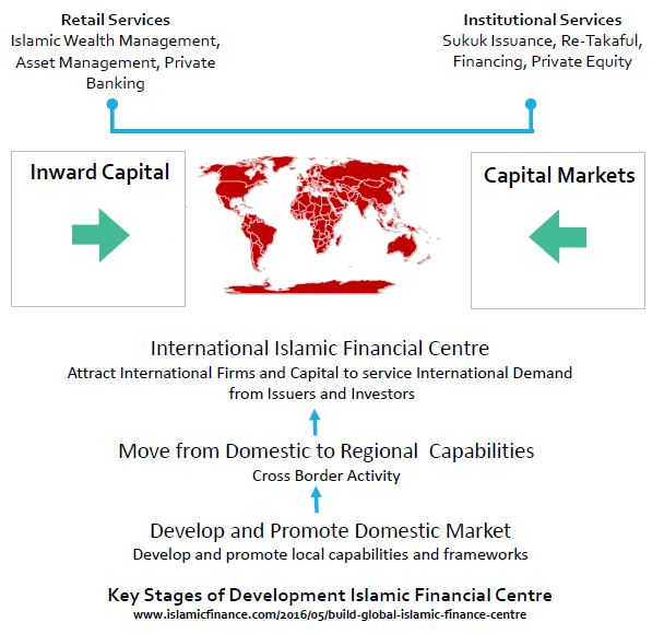 Building an International Islamic Finance Centre