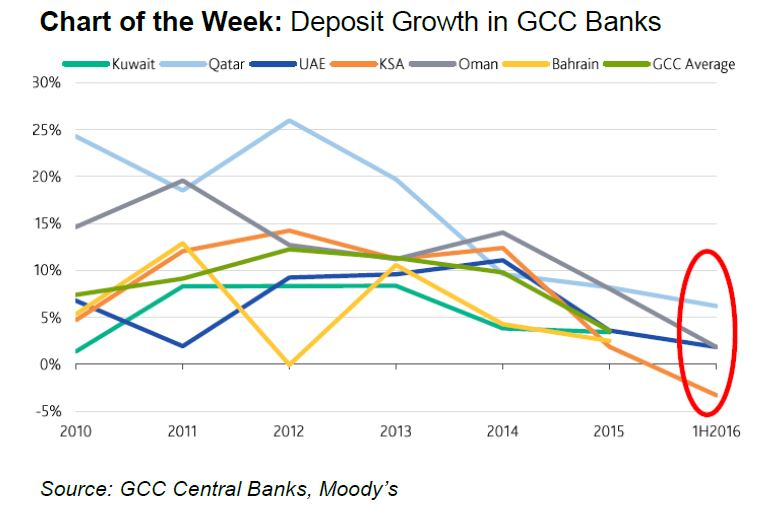 Chart of the Week - Deposit Growth in GCC Banks