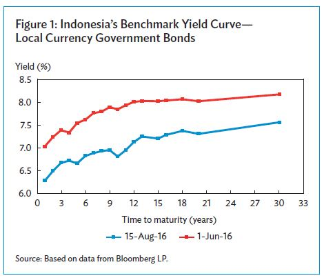 Indonesia Benchmark Yield Curve