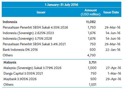 Malaysia and Indonesia 1H 2016