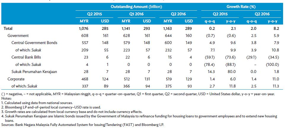 Size and Composition of the Local Currency Bond Market in Malaysia