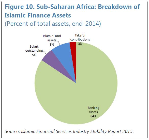Sub Saharan Africa - Breakdown of Islamic Finance Assets