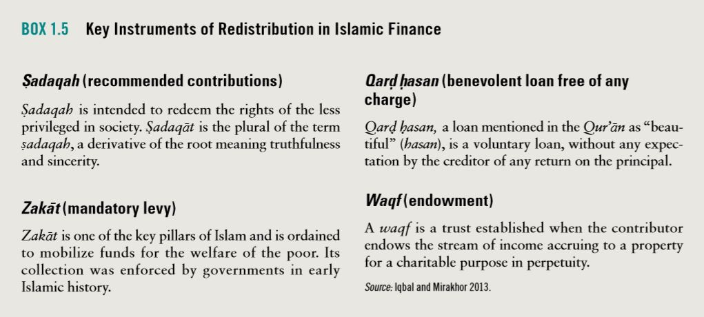 Key instruments of redistribution in Islamic Finance