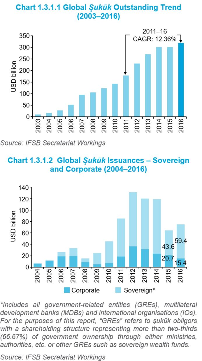Global Sukuk Outstanding Trend - 2003 2016