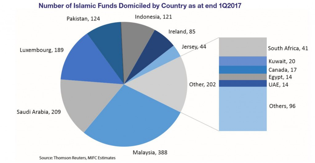 Number of Islamic Funds Domiciled by Country as at end of 1Q2017