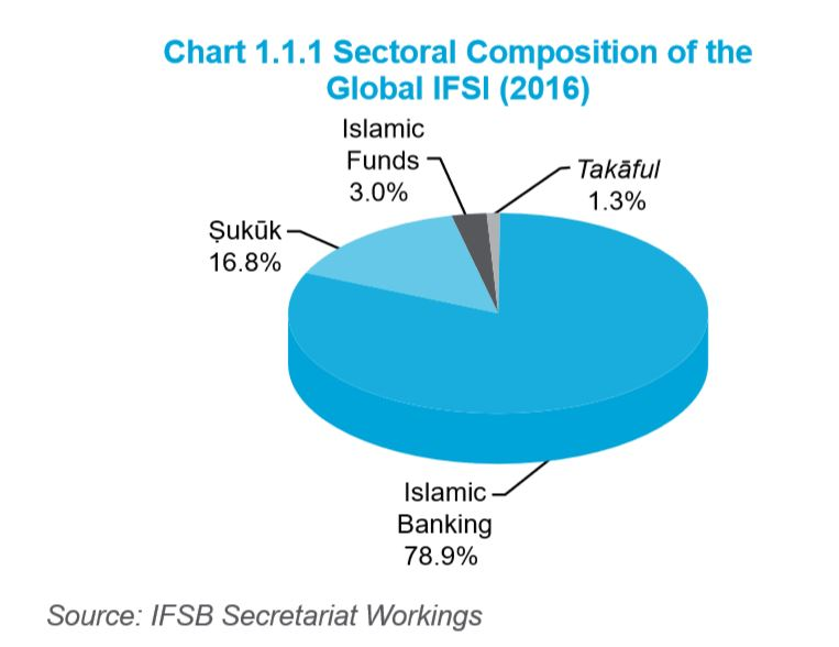 Sectoral Composition of the  Global IFSI (2016)