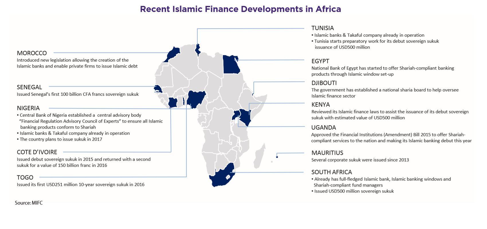 Recent Islamic Finance Developments in Africa