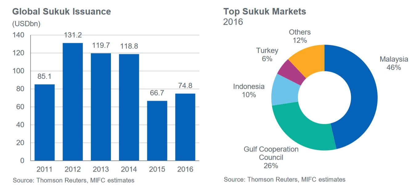 Global Sukuk Data