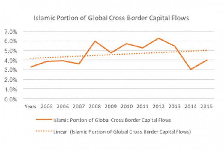 Islamic Portion of Global Cross Border Capital Flows (2005-2016) (George Mickhail/File)