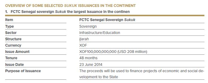 OVERVIEW OF SOME SELECTED SUKUK ISSUANCES IN THE CONTINENT