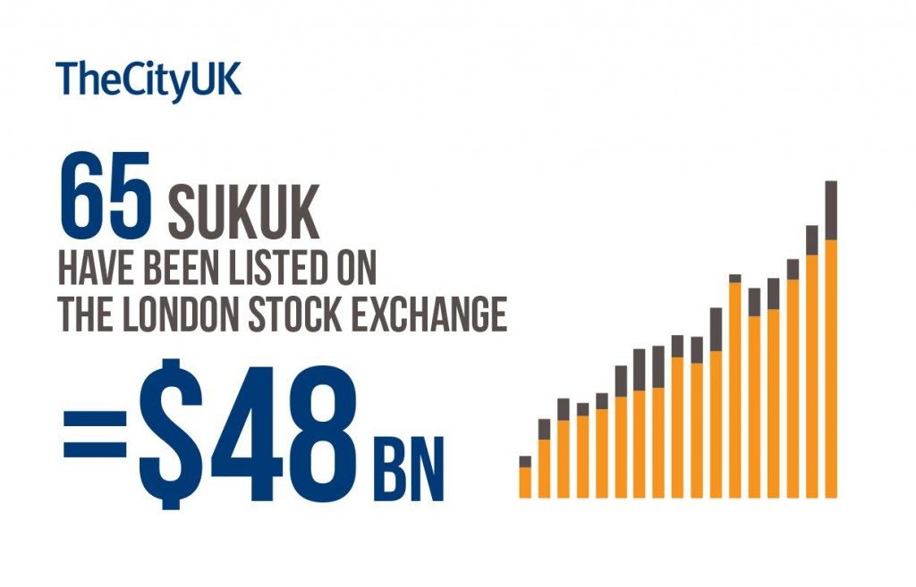 LSE Sukuk Listings